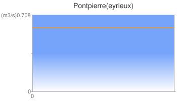 Pontpierre(eyrieux)