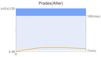 Prades(Allier)