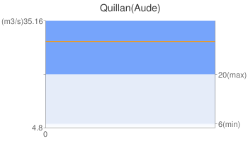 Quillan(Aude)