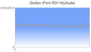 Quillan (Pont RD118)(Aude)