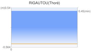 RIGAUTOU(Thoré)