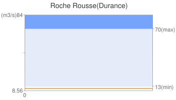 Roche Rousse(Durance)