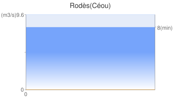 Rodès(Céou)