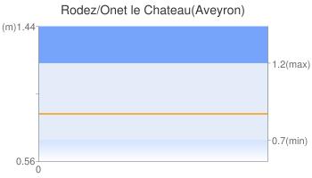 Rodez/Onet le Chateau(Aveyron)