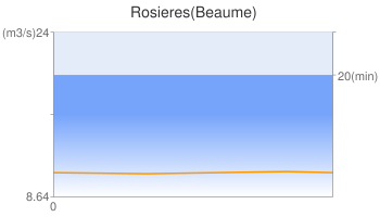 Rosieres(Beaume)