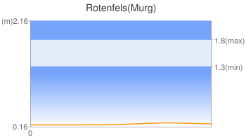 Rotenfels(Murg)