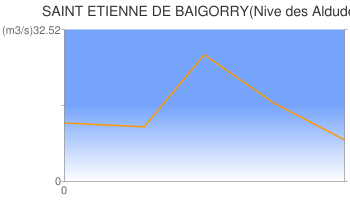 SAINT ETIENNE DE BAIGORRY(Nive des Aldudes)