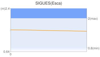 SIGUES(Esca)