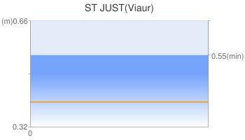 ST JUST(Viaur)