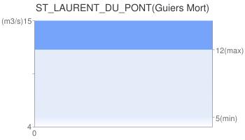 ST_LAURENT_DU_PONT(Guiers Mort)