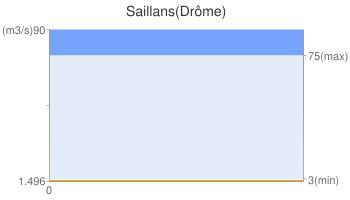 Saillans(Drôme)