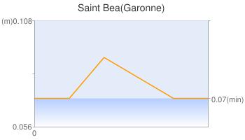 Saint Bea(Garonne)