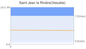 Saint Jean la Rivière(Vesubie)