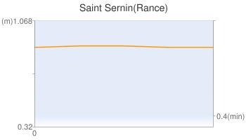 Saint Sernin(Rance)