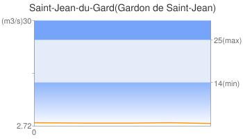 Saint-Jean-du-Gard(Gardon de Saint-Jean)