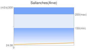 Sallanches(Arve)