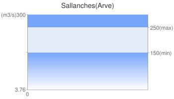 Sallanches(Arve)