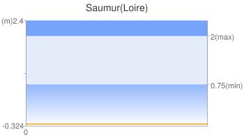 Saumur(Loire)