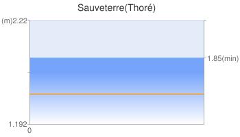 Sauveterre(Thoré)