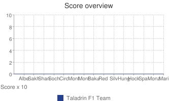 Score overview