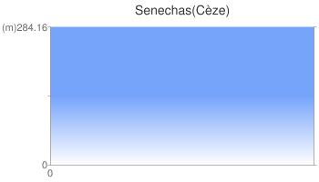 Senechas(Cèze)