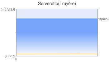 Serverette(Truyère)