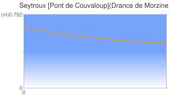 Seytroux [Pont de Couvaloup](Drance de Morzine)