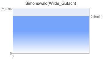 Simonswald(Wilde_Gutach)