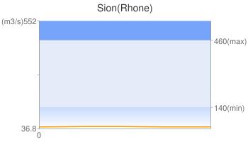 Sion(Rhone)
