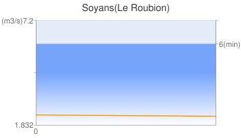 Soyans(Le Roubion)