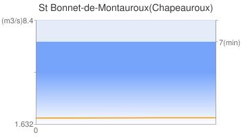 St Bonnet-de-Montauroux(Chapeauroux)