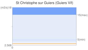 St Christophe sur Guiers (Guiers Vif)