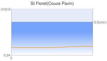 St Floret(Couze Pavin)