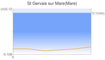 St Gervais sur Mare(Mare)