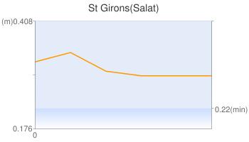 St Girons(Salat)
