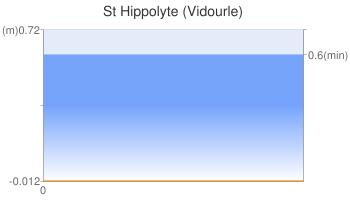 St Hippolyte (Vidourle)
