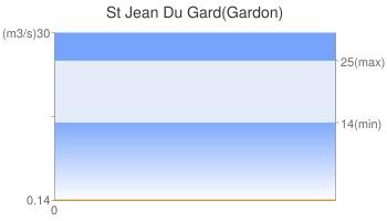 St Jean Du Gard(Gardon)