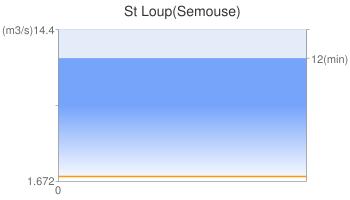 St Loup(Semouse)
