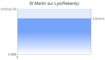St Martin sur Lys(Rebenty)