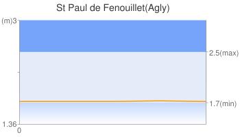 St Paul de Fenouillet(Agly)