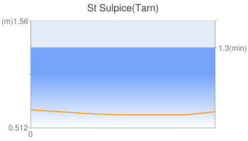 St Sulpice(Tarn)
