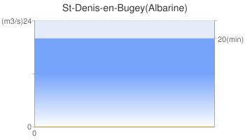 St-Denis-en-Bugey(Albarine)