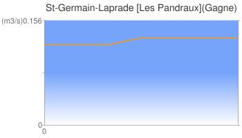 St-Germain-Laprade [Les Pandraux](Gagne)