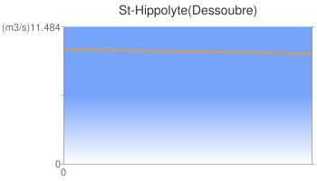 St-Hippolyte(Dessoubre)
