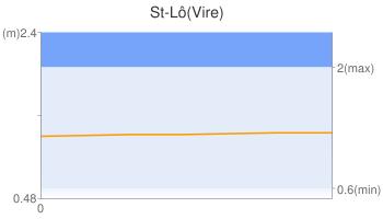 St-Lô(Vire)