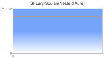 St-Lary-Soulan(Neste d'Aure)