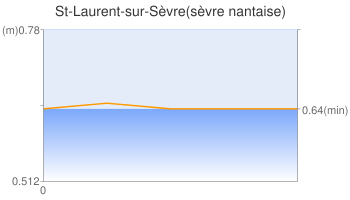 St-Laurent-sur-Sèvre(sèvre nantaise)