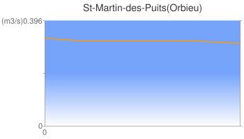 St-Martin-des-Puits(Orbieu)