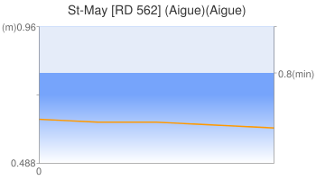 St-May [RD 562] (Aigue)(Aigue)