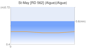 St-May [RD 562] (Aigue)(Aigue)
